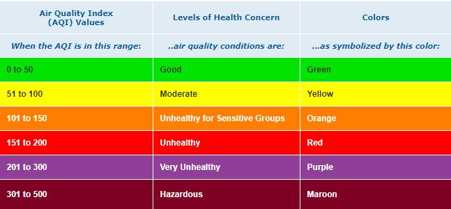 Title: Air Quality Measure Description: Air Quality measure determining air quality conditions
