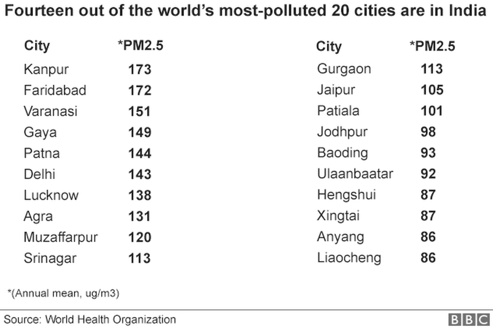 Major cities in India list out at the top in air pollution problem